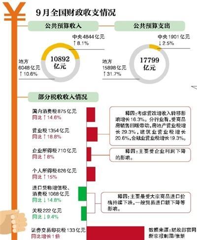 财政收入_河南郑州财政金融学院_影响财政收入的因素