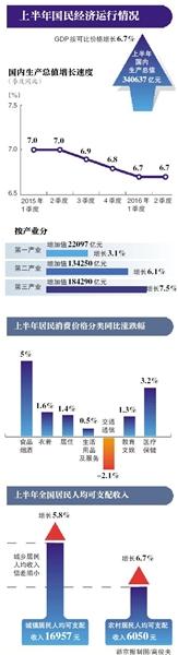 2013上半年gdp涨幅_上半年GDP增速6.7%房地产数据涨幅回落