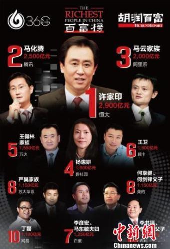 胡潤研究院10月12日發布《36計·胡潤百富榜2017》,圖為胡潤百富榜2017前十名。