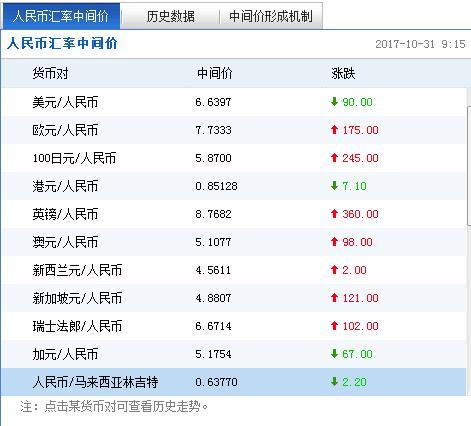 截圖來自於中國外匯交易中心。