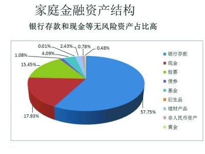 中国家庭金融资产结构