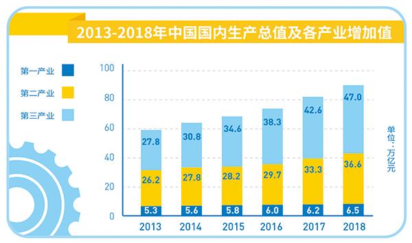 2018年中国经济总量6.3_2015中国年经济总量