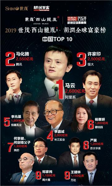 胡润全球富豪榜:201位新人上榜 马云成全球华人首富