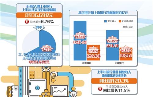 33家A股上市银行上半年共实现归母净利润8936.69亿元 银行非息收入贡献增大