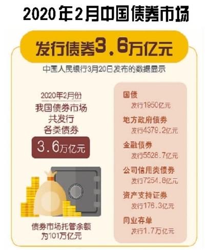 中国债券市场规模位居全球第二